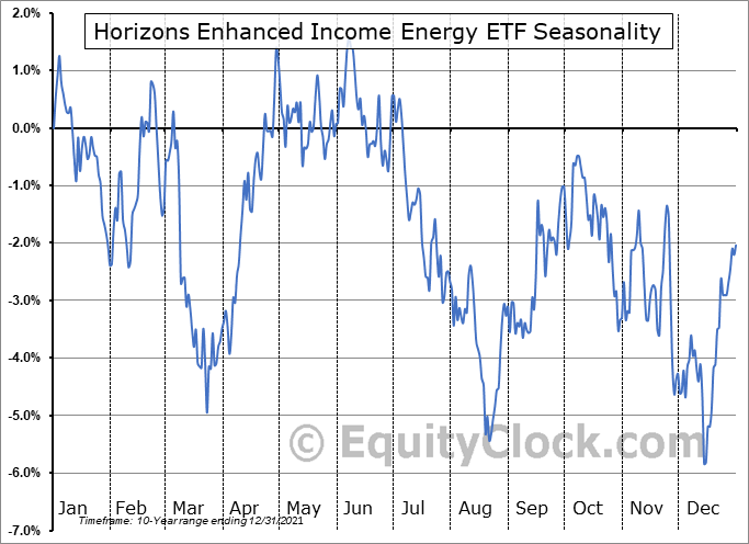 Horizons Enhanced Income Energy ETF (TSE:HEE.TO) Seasonal Chart