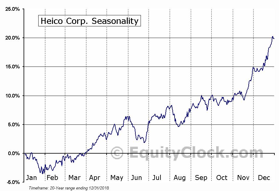 Heico Corp. (NYSE:HEI-A) Seasonal Chart