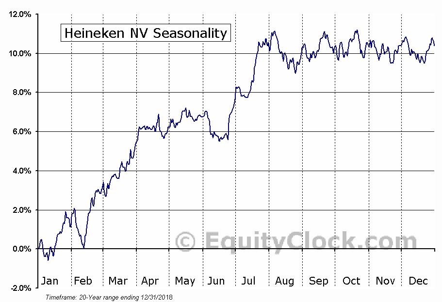 Heineken NV (OTCMKT:HEINY) Seasonal Chart