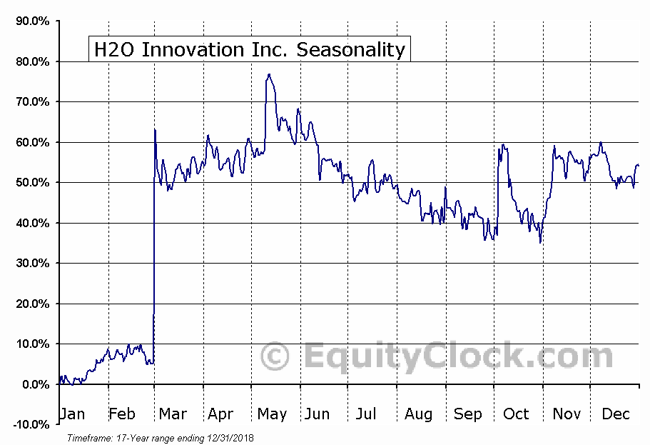 H2O Innovation Inc. (TSXV:HEO) Seasonal Chart
