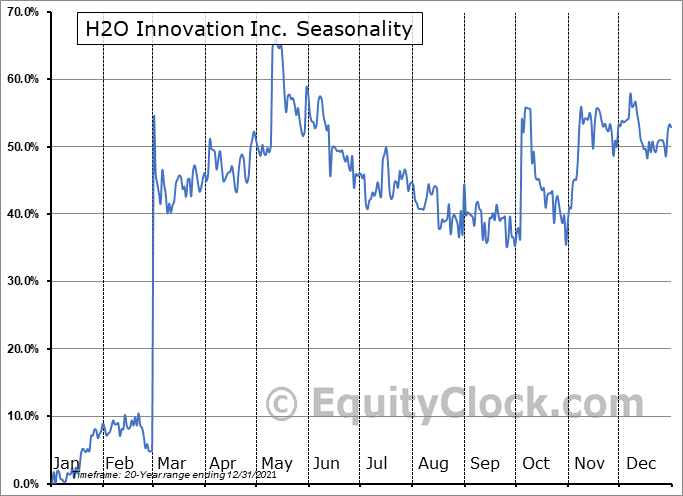 H2O Innovation Inc. (TSXV:HEO.V) Seasonal Chart