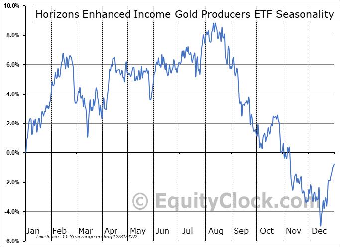 Horizons Enhanced Income Gold Producers ETF (TSE:HEP.TO) Seasonal Chart