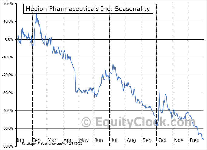 Hepion Pharmaceuticals Inc. (NASD:HEPA) Seasonal Chart