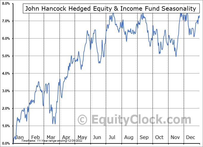 John Hancock Hedged Equity & Income Fund (NYSE:HEQ) Seasonal Chart