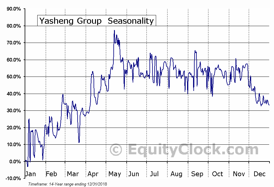 Yasheng Group (OTCMKT:HERB) Seasonal Chart