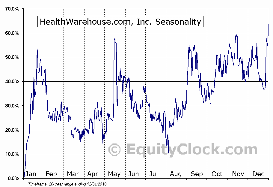 HealthWarehouse.com, Inc. (OTCMKT:HEWA) Seasonal Chart