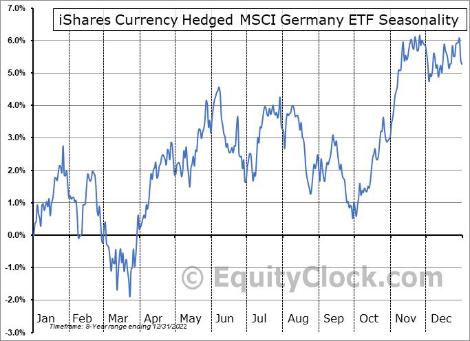 iShares Currency Hedged MSCI Germany ETF (NASD:HEWG) Seasonal Chart