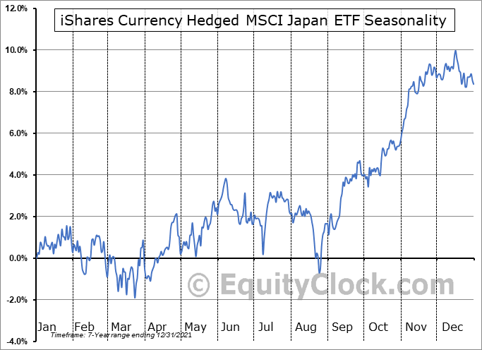iShares Currency Hedged MSCI Japan ETF (AMEX:HEWJ) Seasonal Chart
