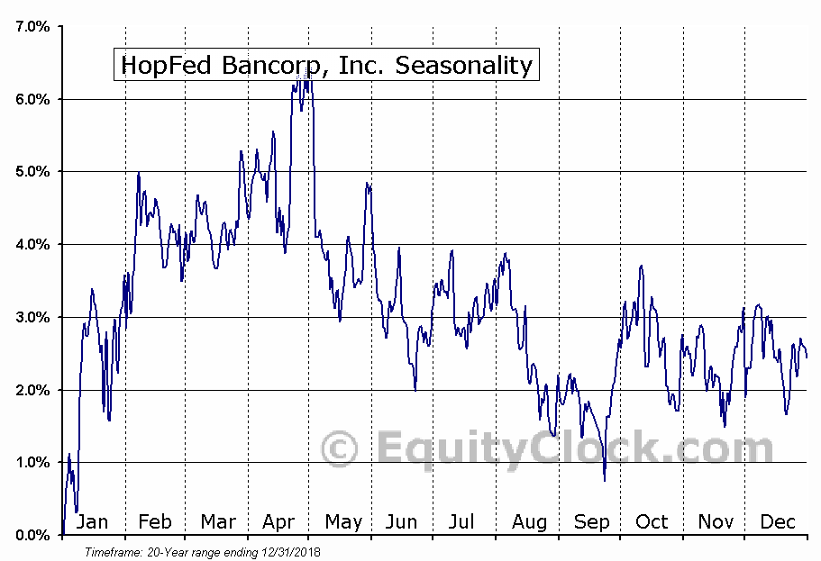 HopFed Bancorp, Inc. (NASD:HFBC) Seasonal Chart