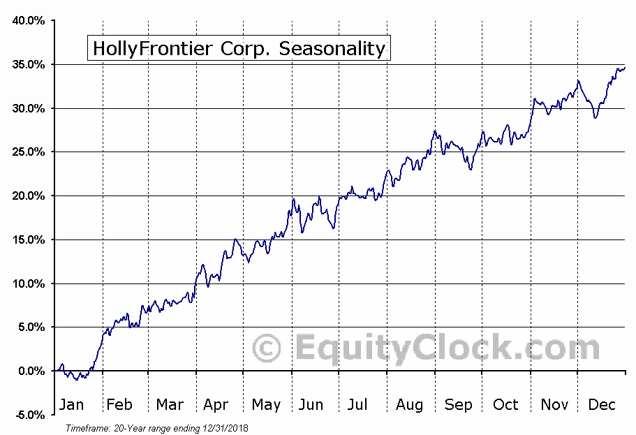 HollyFrontier Corp. (NYSE:HFC) Seasonal Chart