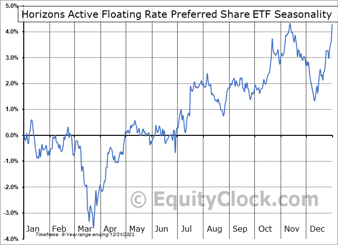 Horizons Active Floating Rate Preferred Share ETF (TSE:HFP.TO) Seasonal Chart