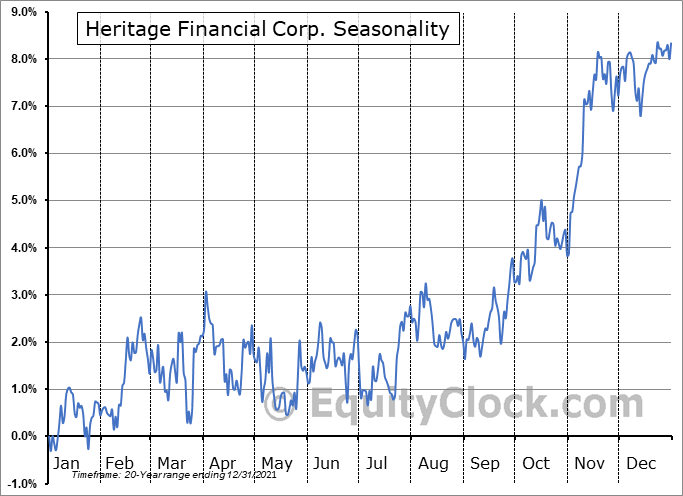 Heritage Financial Corp. (NASD:HFWA) Seasonal Chart
