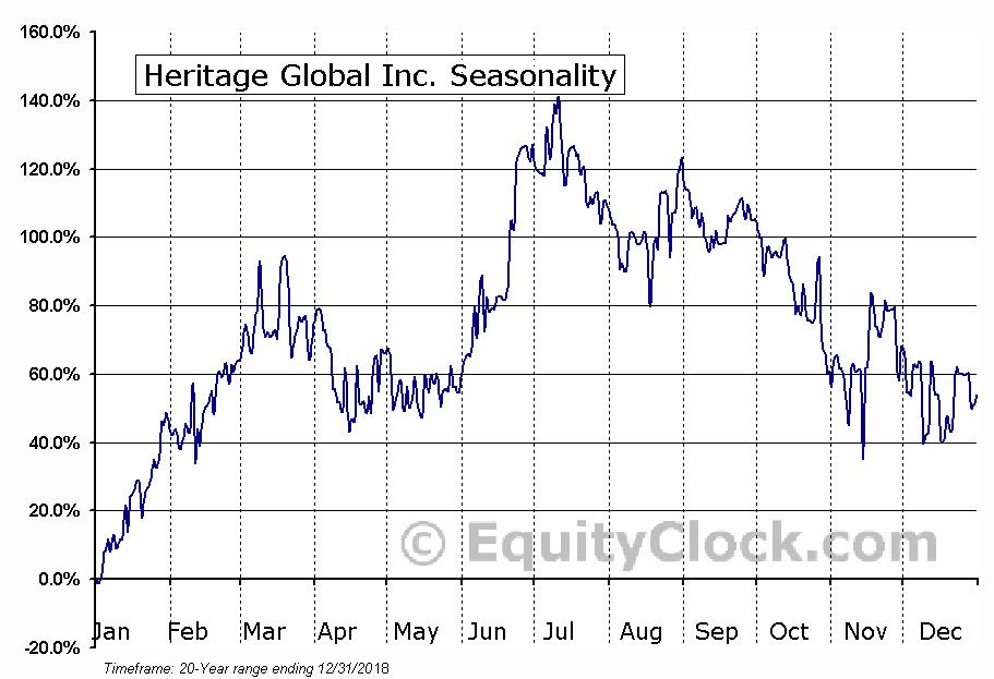 Heritage Global Inc. (OTCMKT:HGBL) Seasonal Chart