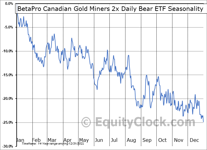 BetaPro Canadian Gold Miners 2x Daily Bear ETF (TSE:HGD.TO) Seasonal Chart