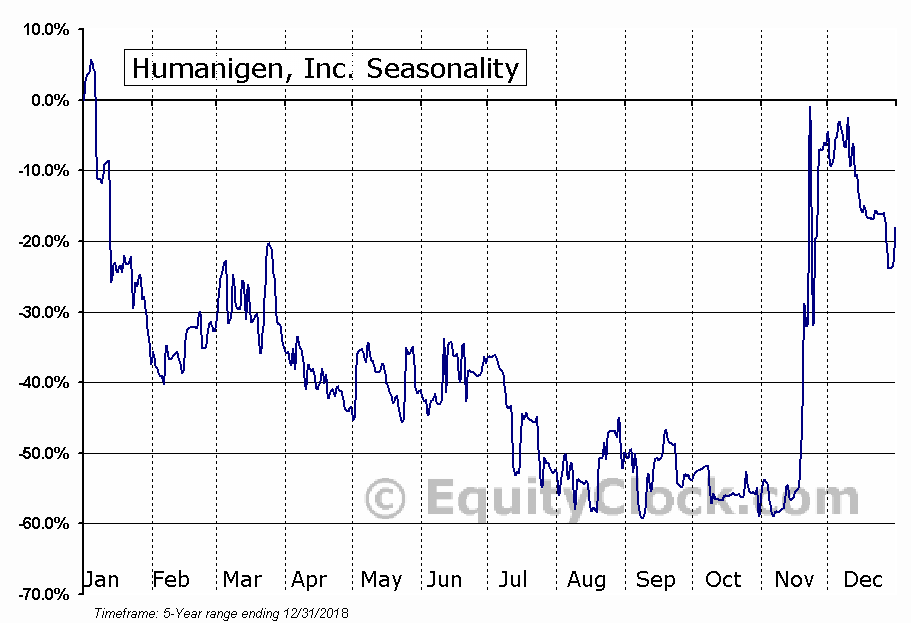 Humanigen, Inc. (OTCMKT:HGEN) Seasonal Chart