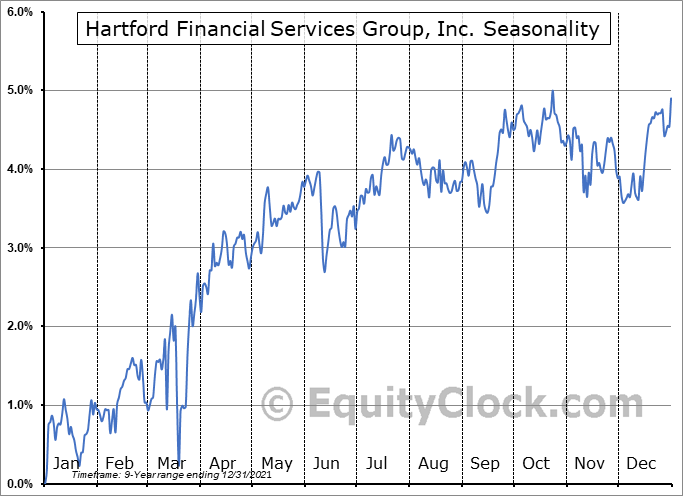 Hartford Financial Services Group, Inc. (NYSE:HGH) Seasonal Chart