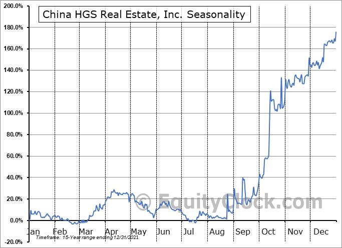China HGS Real Estate, Inc. (NASD:HGSH) Seasonal Chart