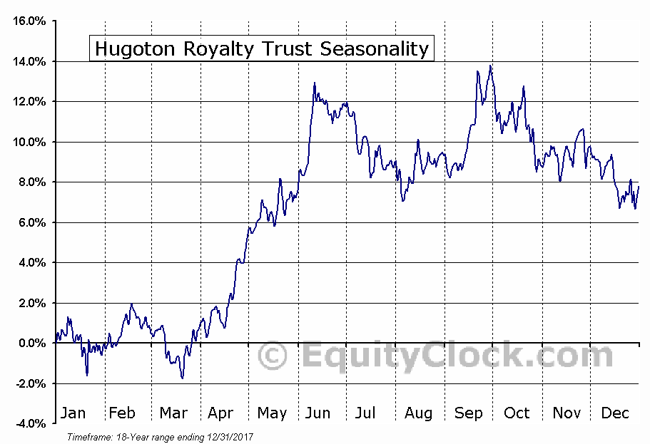 Hugoton Royalty Trust (NYSE:HGT) Seasonal Chart
