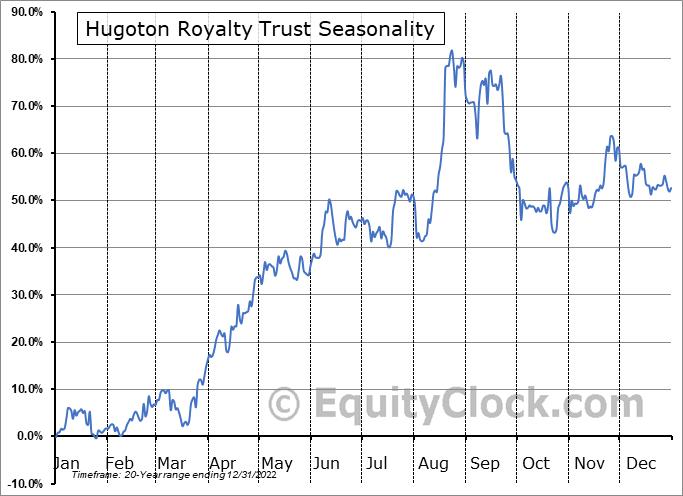 Hugoton Royalty Trust (OTCMKT:HGTXU) Seasonal Chart