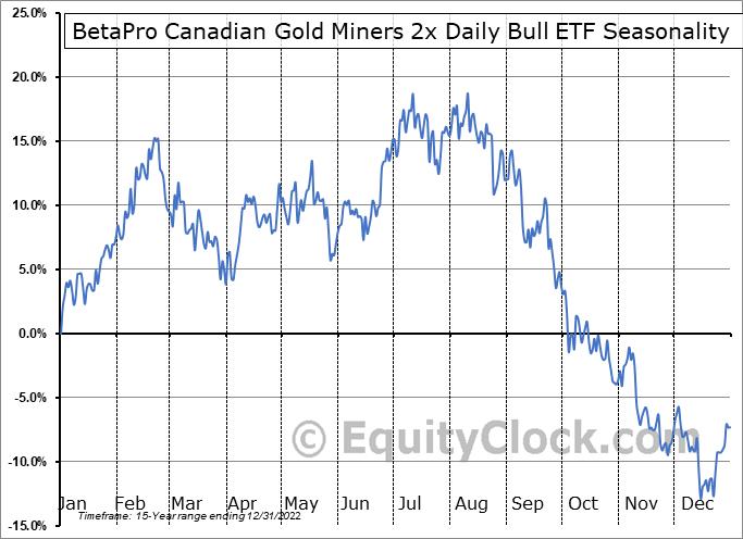 BetaPro Canadian Gold Miners 2x Daily Bull ETF (TSE:HGU.TO) Seasonal Chart