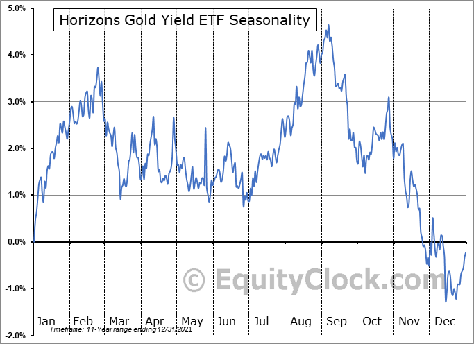 Horizons Gold Yield ETF (TSE:HGY.TO) Seasonal Chart