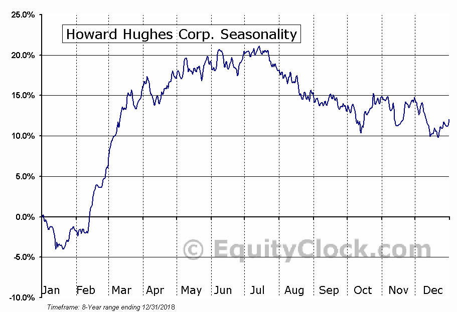 Howard Hughes Corp. (NYSE:HHC) Seasonal Chart