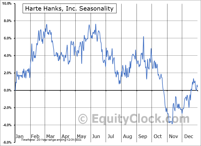 Harte Hanks, Inc. (NYSE:HHS) Seasonal Chart