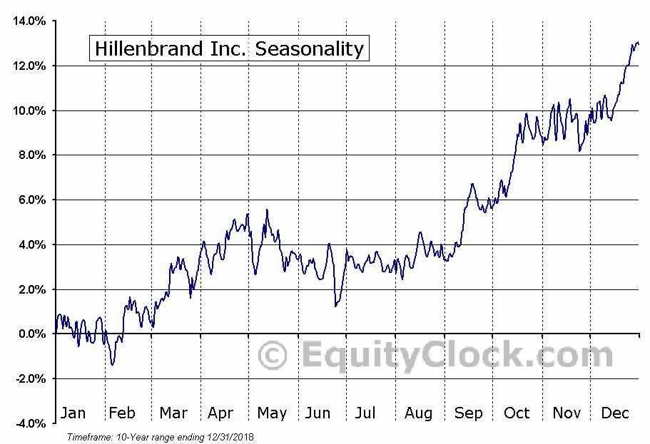 Hillenbrand Inc. (NYSE:HI) Seasonal Chart