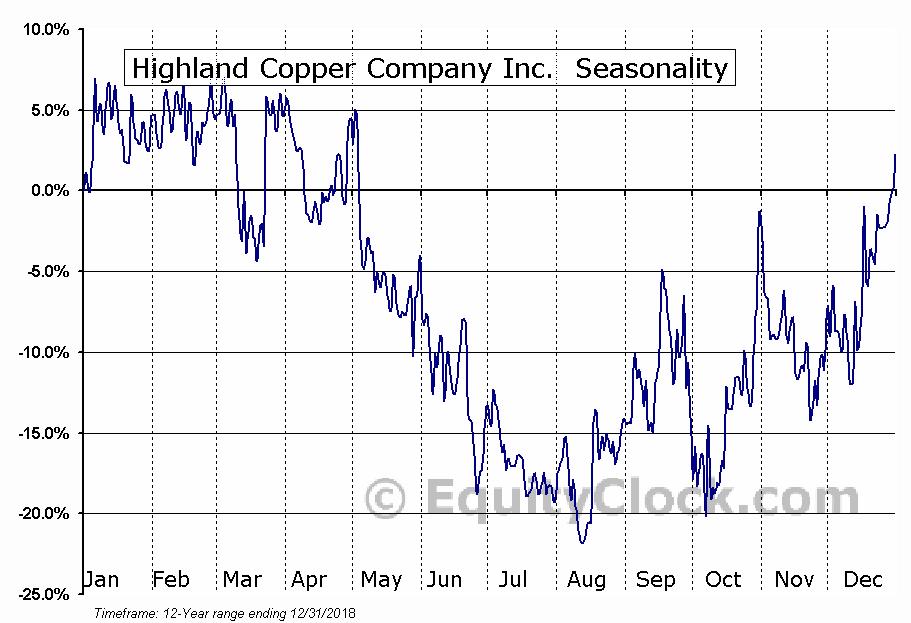 Highland Copper Company Inc.  (TSXV:HI.V) Seasonal Chart