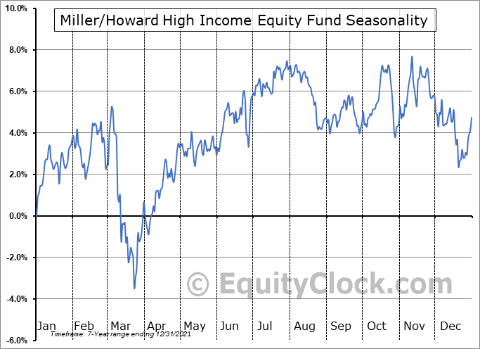 Miller-Howard High Income Equity Fund (NYSE:HIE) Seasonal Chart