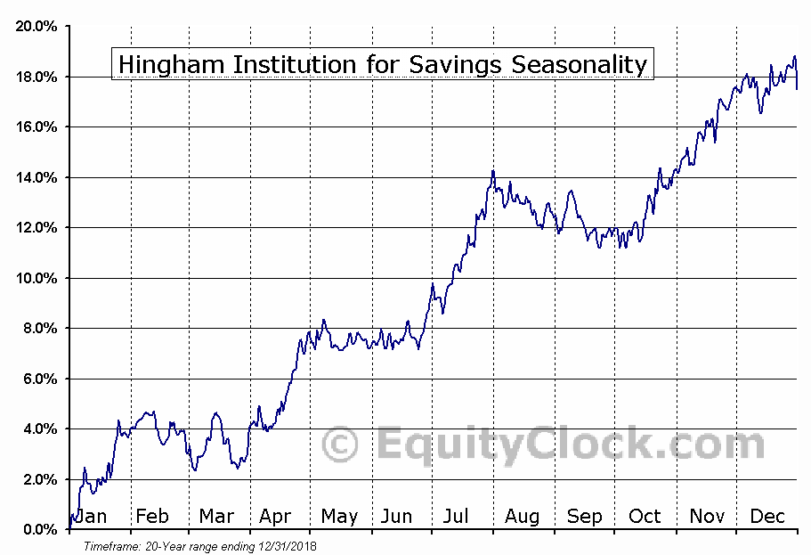 Hingham Institution for Savings (NASD:HIFS) Seasonal Chart