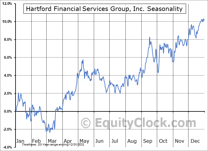 Hartford Financial Services Group, Inc. (NYSE:HIG) Seasonal Chart