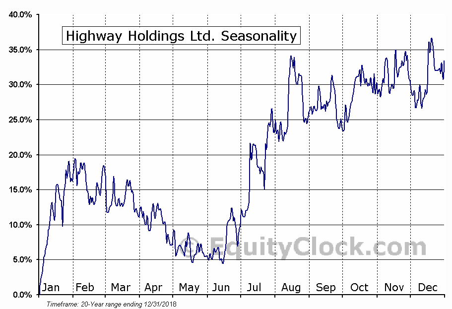 Highway Holdings Ltd. (NASD:HIHO) Seasonal Chart
