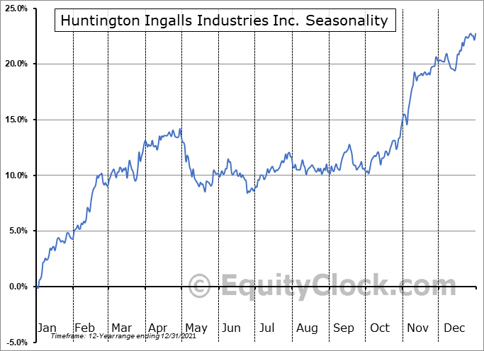 Huntington Ingalls Industries Inc. (NYSE:HII) Seasonal Chart