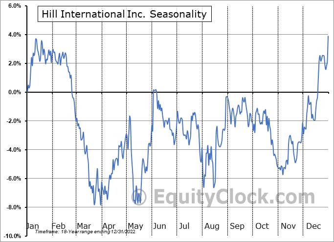 Hill International Inc. (NYSE:HIL) Seasonal Chart