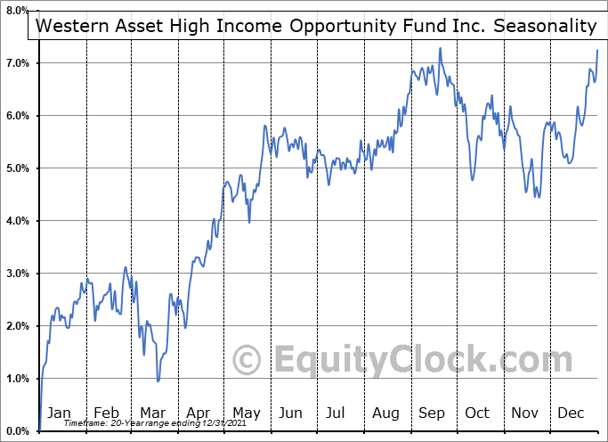 Western Asset High Income Opportunity Fund Inc. (NYSE:HIO) Seasonal Chart
