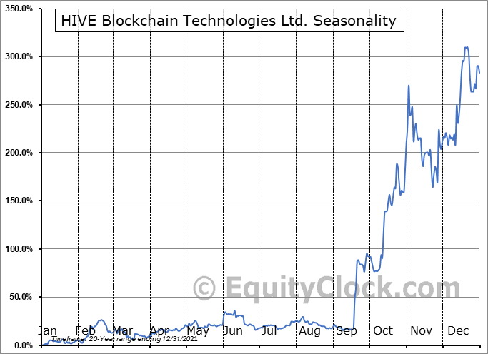 HIVE Blockchain Technologies Ltd. (TSXV:HIVE.V) Seasonal Chart