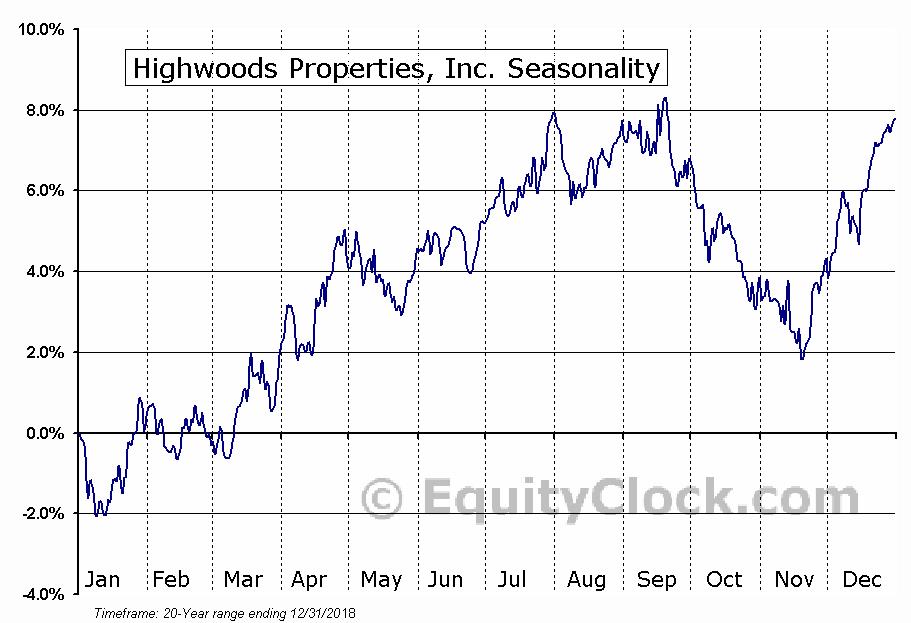Highwoods Properties, Inc. (NYSE:HIW) Seasonal Chart