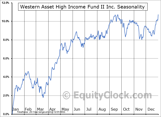 Western Asset High Income Fund II Inc. (NYSE:HIX) Seasonal Chart
