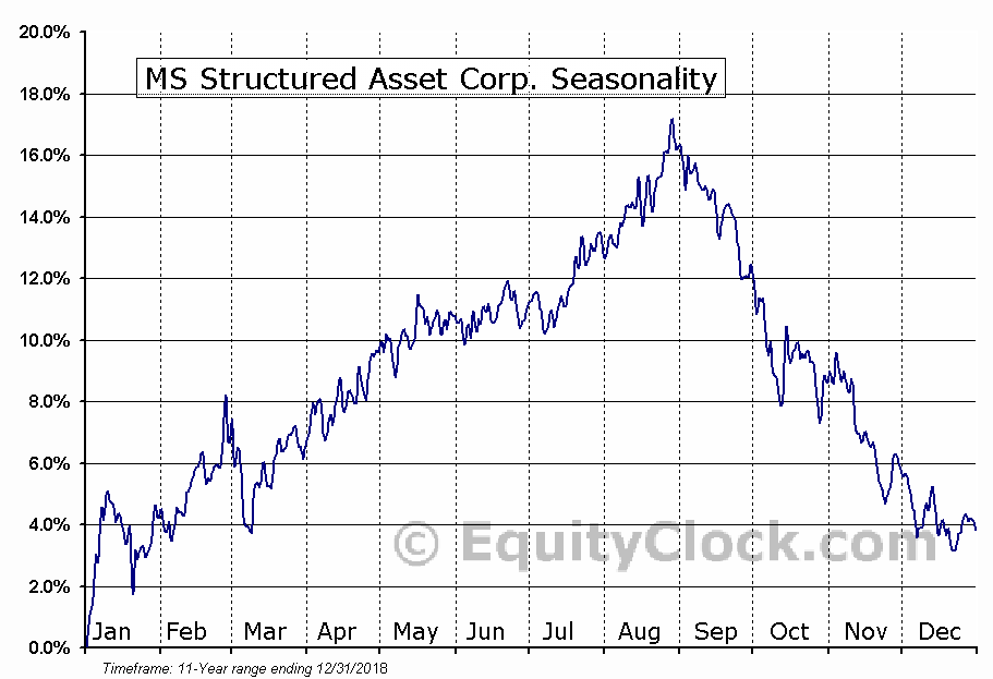 MS Structured Asset Corp. (NYSE:HJV) Seasonal Chart