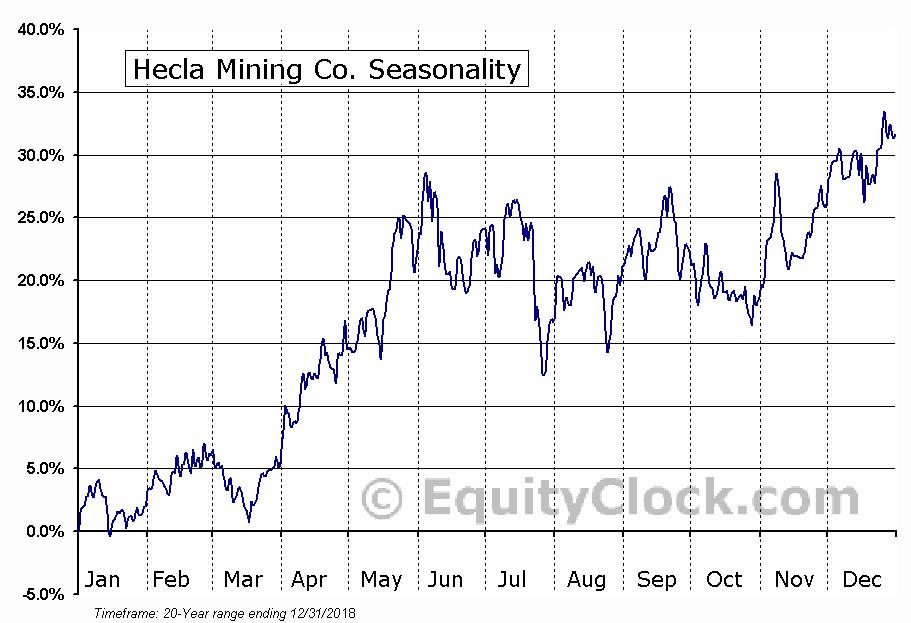 Hecla Mining Co. (NYSE:HL) Seasonal Chart