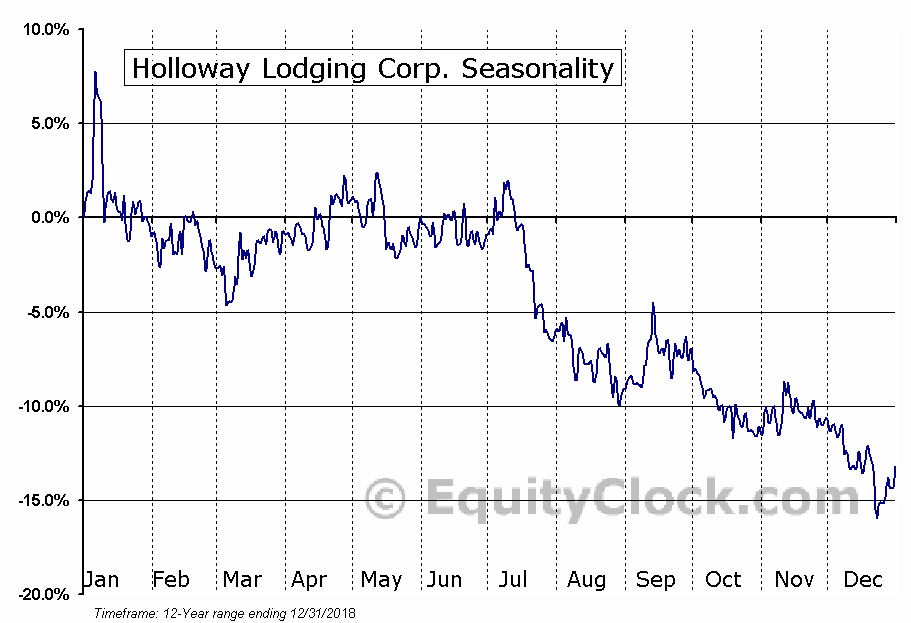 Holloway Lodging Corp. (TSE:HLC) Seasonal Chart