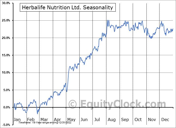Herbalife Nutrition Ltd. (NYSE:HLF) Seasonal Chart