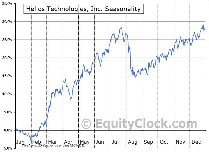 Helios Technologies, Inc. (NASD:HLIO) Seasonal Chart