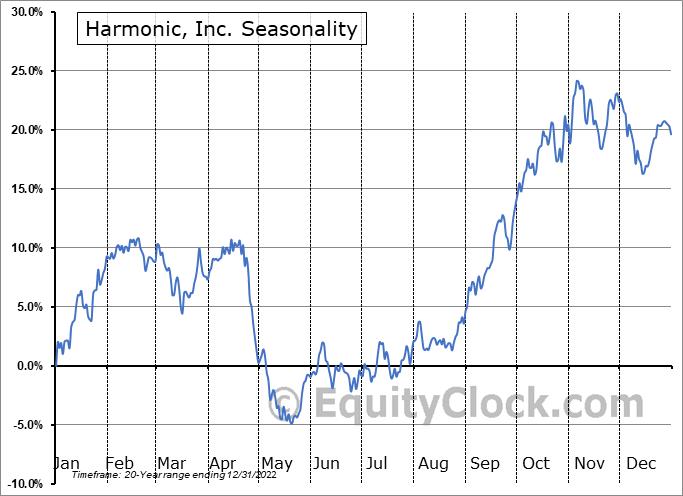 Harmonic, Inc. (NASD:HLIT) Seasonal Chart