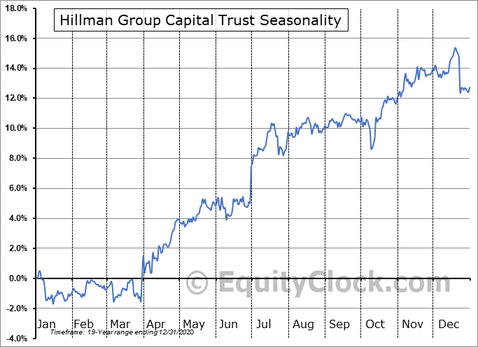 Hillman Group Capital Trust (AMEX:HLM/P) Seasonal Chart