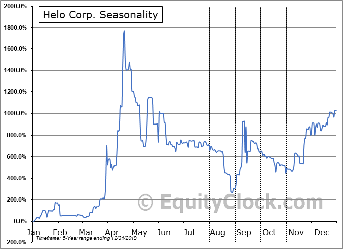 Helo Corp. (OTCMKT:HLOC) Seasonal Chart