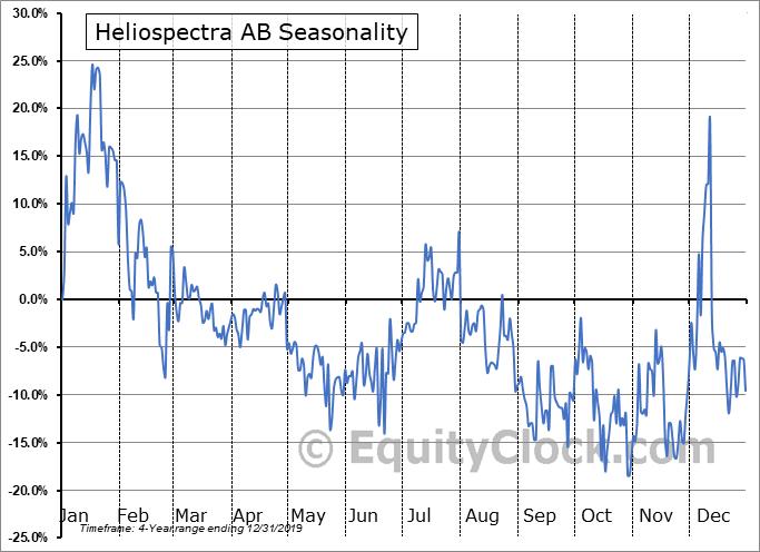 Heliospectra AB (OTCMKT:HLSPY) Seasonal Chart