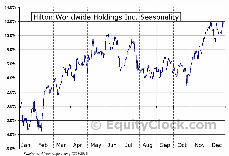 Hilton Worldwide Holdings Inc. (NYSE:HLT) Seasonal Chart