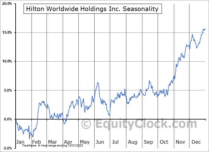 Hilton Worldwide Holdings Inc. (NYSE:HLT) Seasonal Chart